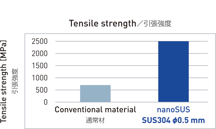 Tensile strength/引張強度