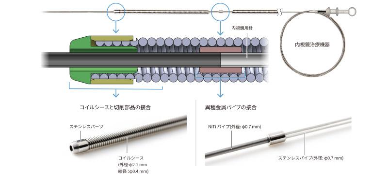 精密微細切削加工と精密カシメ接合