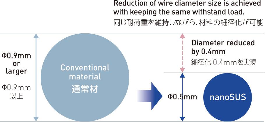 同じ耐荷重を維持しながら、材料の細径化が可能