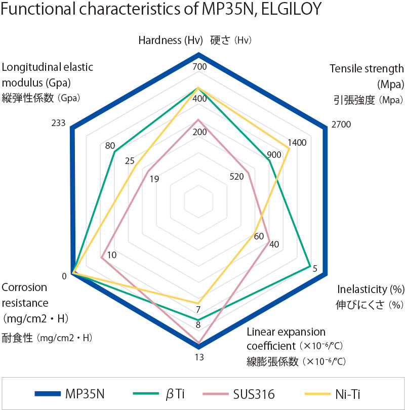 Functional characteristics of MP35N, ELGILOY